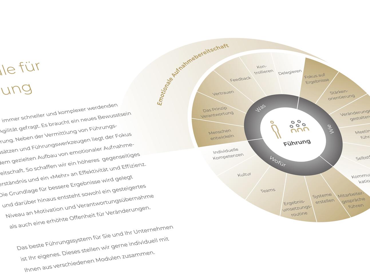 martin zech design, corporate design, pontea, firmenbroschuere, detail