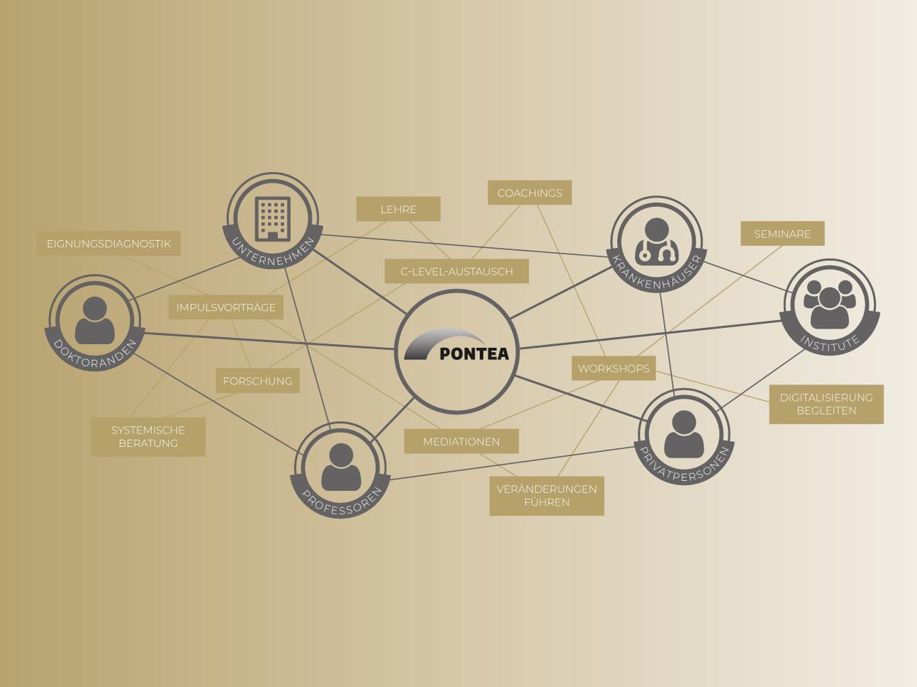 martin zech design, corporate design, pontea, netzwerk