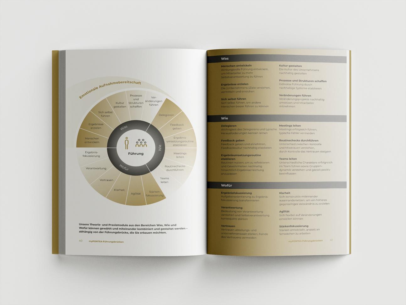 martin zech design, buchgestaltung, atilla vuran, mypontea, doppelseite 7